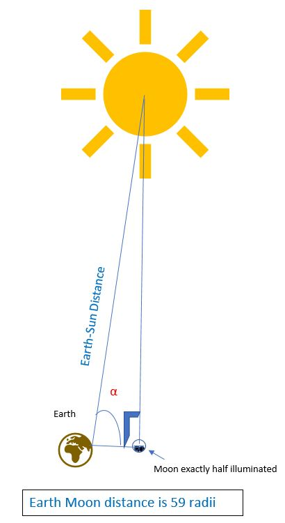 Aristarchus Figures out the Distance to the Sun