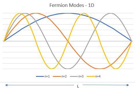 Fermion Modes 1D