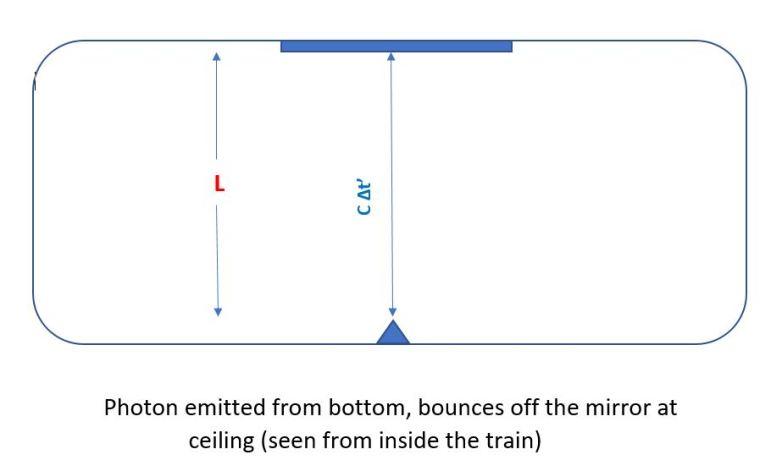 Light Clock On Train