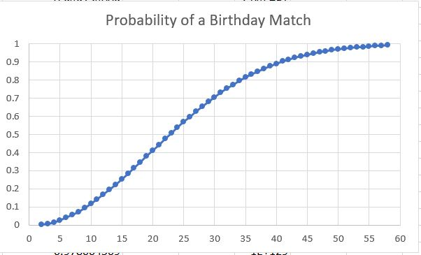 Probability Graph for Birthdays