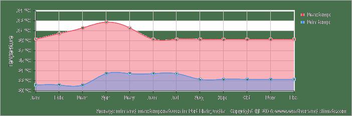 average-temperature-india-port-blair