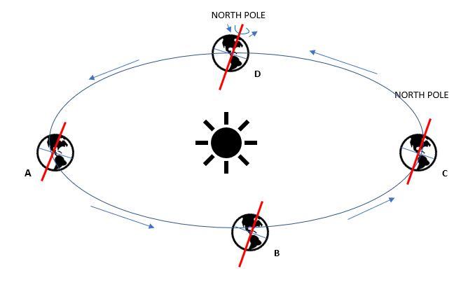 SolsticeEquinox
