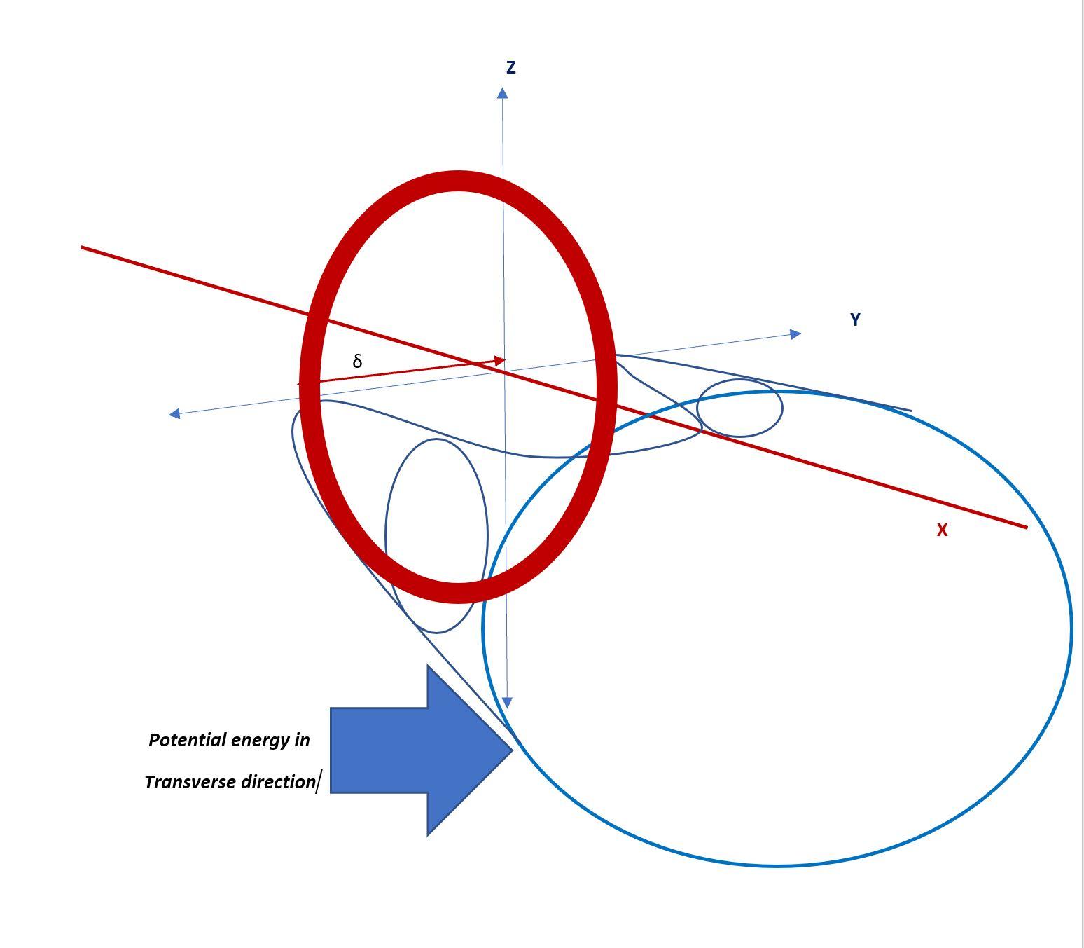 PE-Broken Symmetry